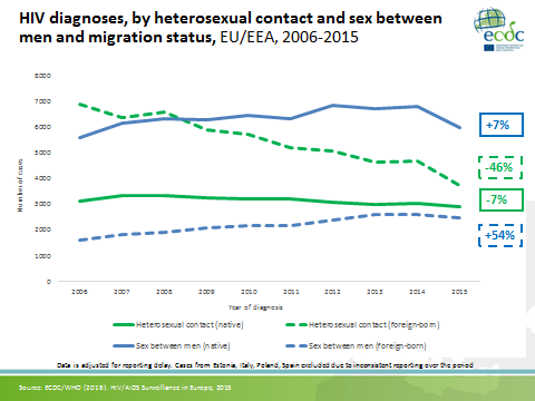 HIV diagnoses by heterosexual contact and sex between men and migration status.png