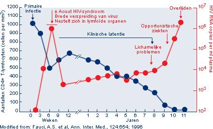 diagram_klinische_progressie_NL.png